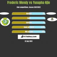 Frederic Mendy vs Yusupha Njie h2h player stats