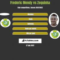Frederic Mendy vs Zequinha h2h player stats