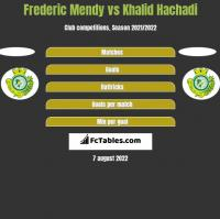 Frederic Mendy vs Khalid Hachadi h2h player stats