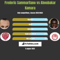Frederic Sammaritano vs Aboubakar Kamara h2h player stats
