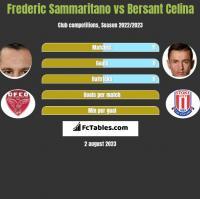 Frederic Sammaritano vs Bersant Celina h2h player stats