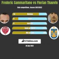 Frederic Sammaritano vs Florian Thauvin h2h player stats