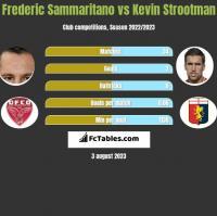 Frederic Sammaritano vs Kevin Strootman h2h player stats