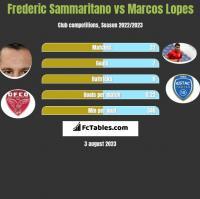 Frederic Sammaritano vs Marcos Lopes h2h player stats