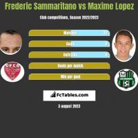 Frederic Sammaritano vs Maxime Lopez h2h player stats
