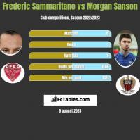 Frederic Sammaritano vs Morgan Sanson h2h player stats