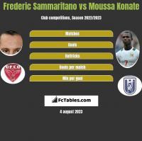 Frederic Sammaritano vs Moussa Konate h2h player stats