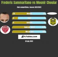 Frederic Sammaritano vs Mounir Chouiar h2h player stats