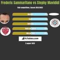 Frederic Sammaritano vs Stephy Mavididi h2h player stats