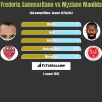 Frederic Sammaritano vs Myziane Maolida h2h player stats