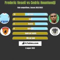 Frederic Veseli vs Cedric Hountondji h2h player stats