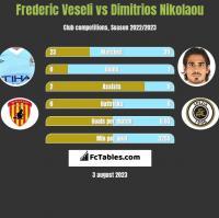 Frederic Veseli vs Dimitrios Nikolaou h2h player stats
