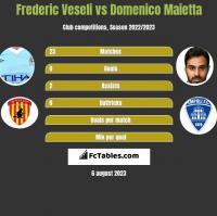 Frederic Veseli vs Domenico Maietta h2h player stats