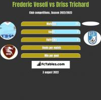 Frederic Veseli vs Driss Trichard h2h player stats