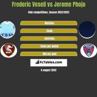 Frederic Veseli vs Jerome Phojo h2h player stats