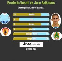 Frederic Veseli vs Jure Balkovec h2h player stats