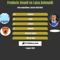 Frederic Veseli vs Luca Antonelli h2h player stats