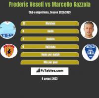 Frederic Veseli vs Marcello Gazzola h2h player stats