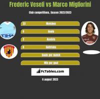 Frederic Veseli vs Marco Migliorini h2h player stats