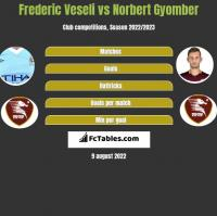 Frederic Veseli vs Norbert Gyomber h2h player stats