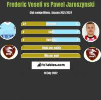 Frederic Veseli vs Pawel Jaroszynski h2h player stats