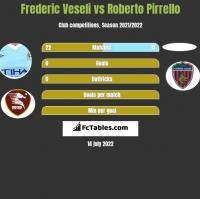 Frederic Veseli vs Roberto Pirrello h2h player stats