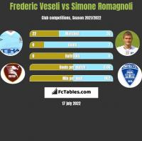 Frederic Veseli vs Simone Romagnoli h2h player stats