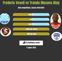 Frederic Veseli vs Yrondu Musavu-King h2h player stats