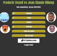 Frederic Veseli vs Jean-Claude Billong h2h player stats