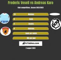 Frederic Veseli vs Andreas Karo h2h player stats