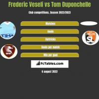 Frederic Veseli vs Tom Duponchelle h2h player stats