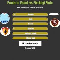 Frederic Veseli vs Pierluigi Pinto h2h player stats
