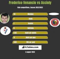 Frederico Venancio vs Accioly h2h player stats