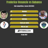 Frederico Venancio vs Babanco h2h player stats