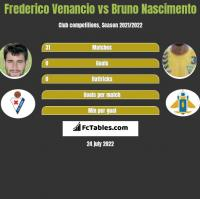 Frederico Venancio vs Bruno Nascimento h2h player stats