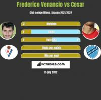 Frederico Venancio vs Cesar h2h player stats