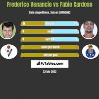 Frederico Venancio vs Fabio Cardoso h2h player stats