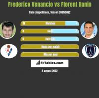 Frederico Venancio vs Florent Hanin h2h player stats