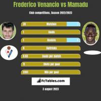 Frederico Venancio vs Mamadu h2h player stats