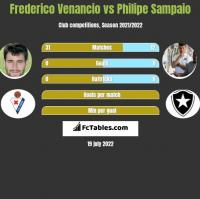 Frederico Venancio vs Philipe Sampaio h2h player stats