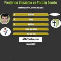 Frederico Venancio vs Yordan Osorio h2h player stats