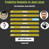Frederico Venancio vs Joao Lucas h2h player stats