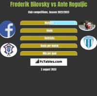Frederik Bilovsky vs Ante Roguljic h2h player stats