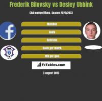 Frederik Bilovsky vs Desley Ubbink h2h player stats