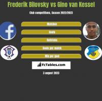 Frederik Bilovsky vs Gino van Kessel h2h player stats