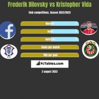 Frederik Bilovsky vs Kristopher Vida h2h player stats