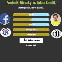 Frederik Bilovsky vs Lukas Cmelik h2h player stats