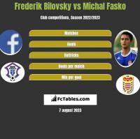 Frederik Bilovsky vs Michal Fasko h2h player stats