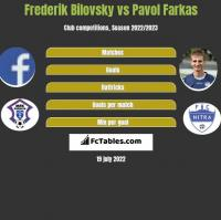 Frederik Bilovsky vs Pavol Farkas h2h player stats