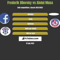 Frederik Bilovsky vs Abdul Musa h2h player stats